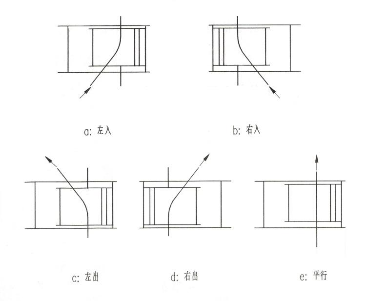 空中自行小车道岔的分类简图